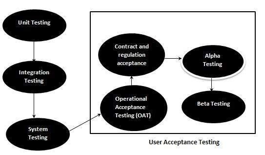 User acceptance testing in Test Life Cycle