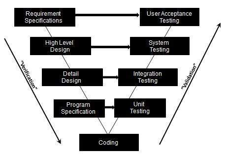 V Model in Software Life Cycle