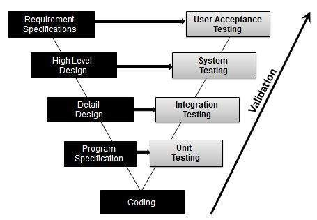 validation testing in Test Life Cycle