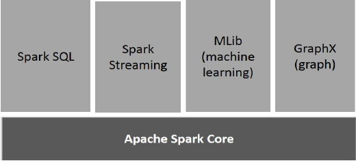 Components of Spark