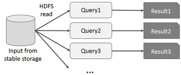 Interactive Operations on MapReduce