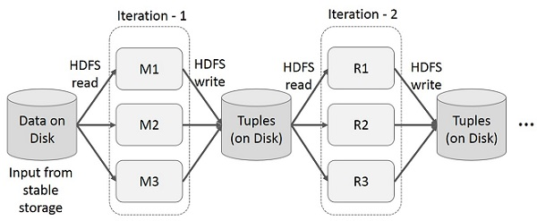 Iterative Operations on MapReduce