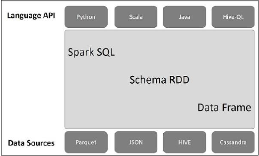 Spark SQL - Quick Guide - Tutorialspoint