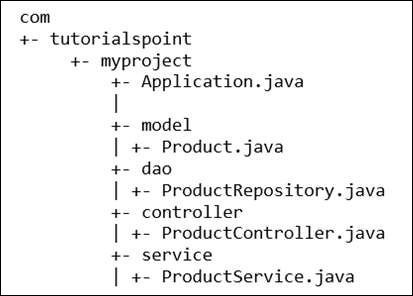 Typical Layout of Spring Boot Application
