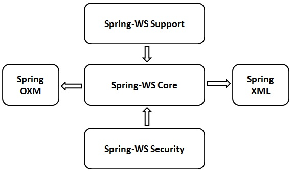 Spring WS - Quick Guide - Tutorialspoint