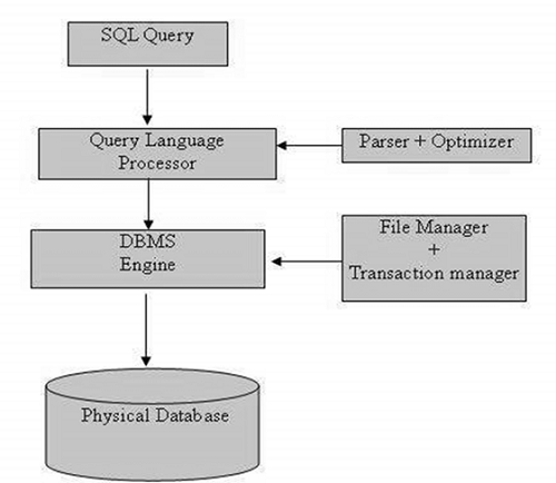 sql server 2008 database architecture diagram sql overview application architecture diagram including end users