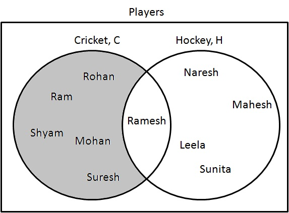 Statistics Venn Diagram