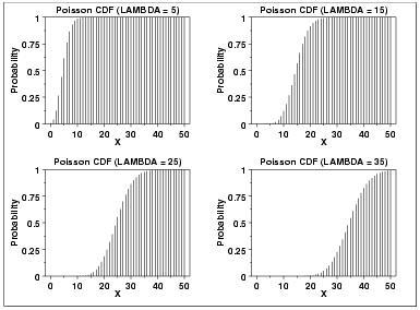 Statistics cumulative poisson distribution - Table poisson distribution ...