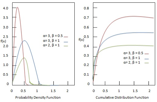Inverse Gamma Distribution