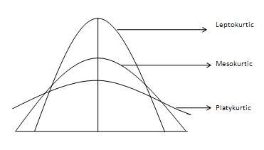 Statistics - Kurtosis - Tutorialspoint