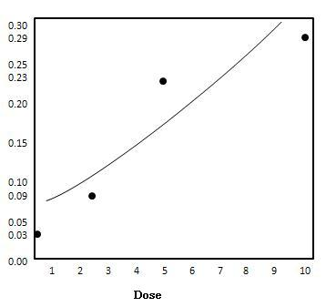 Logistic Regression