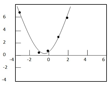 Statistics - Quadratic Regression Equation