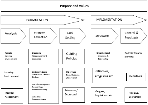 strategic management processstrategic management framework