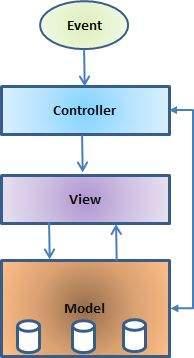 MVC Architecture क्या है? हिंदी में