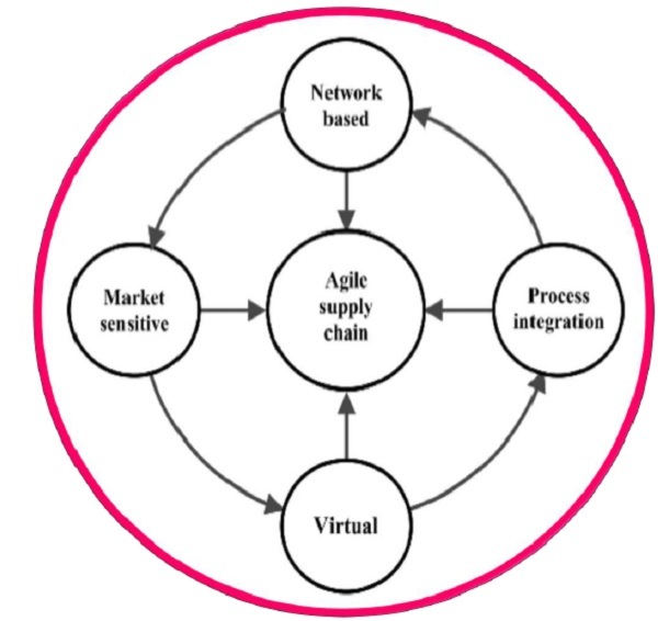virtual supply chain This paper explores some of the issues arising from the potential implementation of virtual environments (ves) for the management and control of supply chains.