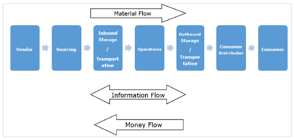 Chain management process flow