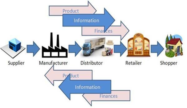an analysis of the international supply chains and distribution management Impact) of innovation through international food supply chains, and theory on chains and networks whilst supply chain analysis and supply chain management has achieved a firm basis in literature (see eg trienekens, 2001 omta et al 2001), attention to the processes of market induced innovation in and through chains.