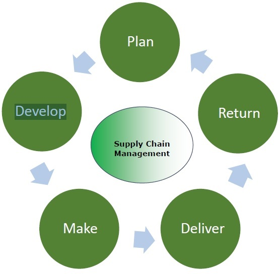 Supply Chain Management - Process - Tutorialspoint