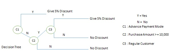 system analysis and design tutorial pdf