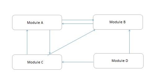Design Strategies Tutorialspoint