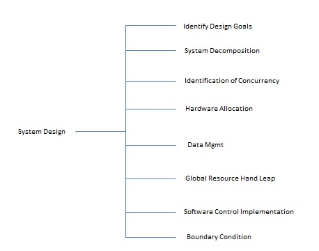 System Analysis Design System Design Tutorialspoint