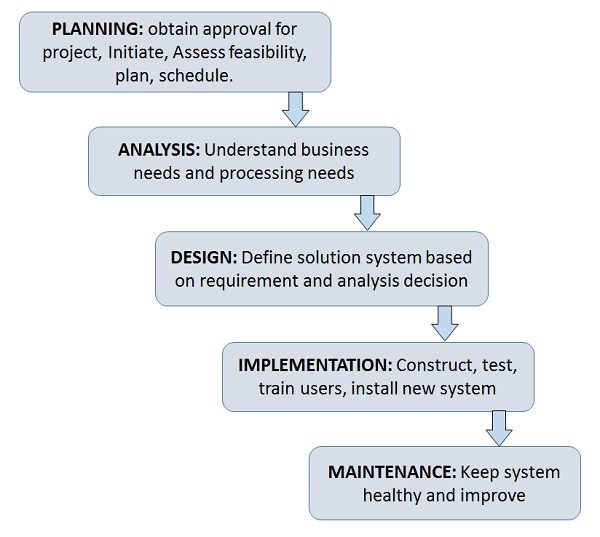 Analyzing System Needs in System Development Life Cycle
