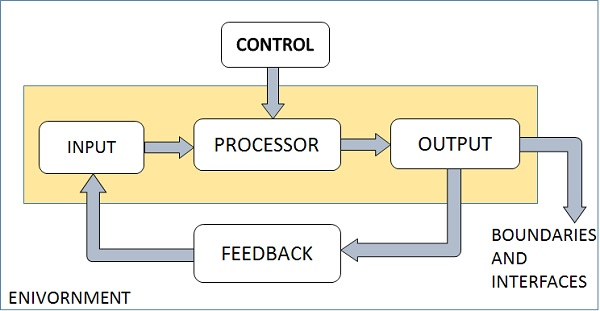 System analysis and design overview outputs and inputs ccuart Images