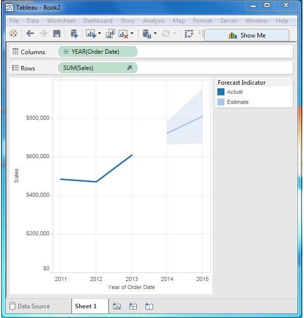 Tableau - Forecasting - Tutorialspoint