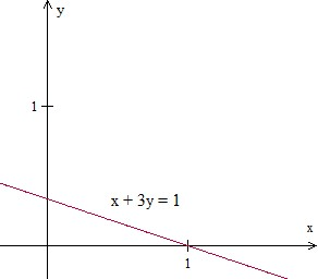 graphing a line in quadrant 1