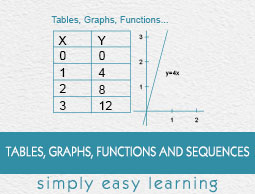 Tables, Graphs, Functions and Sequences