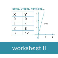 Function tables with two-step rules: Worksheets