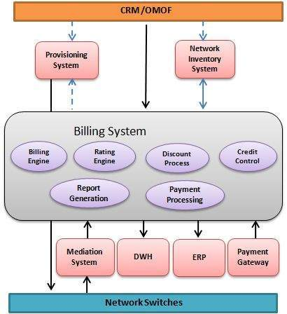 Billing System Architecture