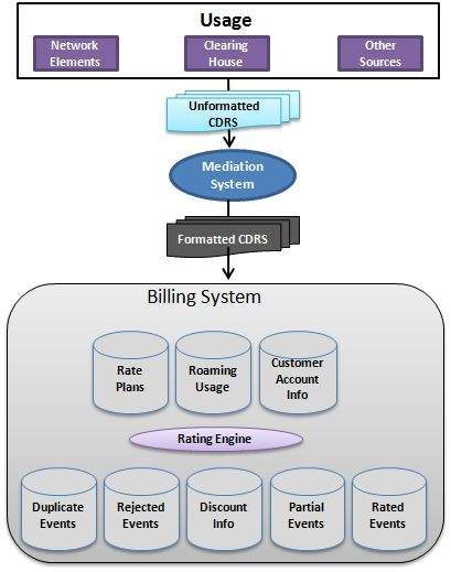 types of billing system Types of billing software what type of billing software is right for you it's not always obvious finding the right software product can be confusing since.