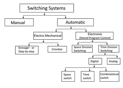 telecommunication switching systems and networks switching systems