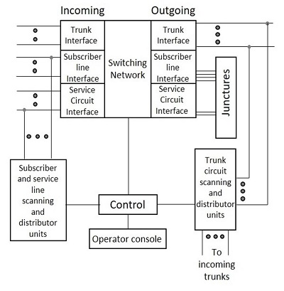 the block diagram of the switching system given below show the essential  elements of a switching system