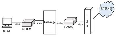 TSSN - ISDN - Tutorialspoint B Isdn Services With Block Diagram on