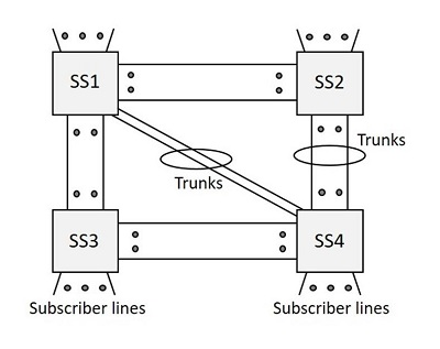 TSSN - Switching Systems - Tutorialspoint