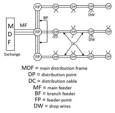 TSSN - Telephone Networks