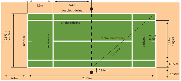 Dimensions of Tennis Lawn