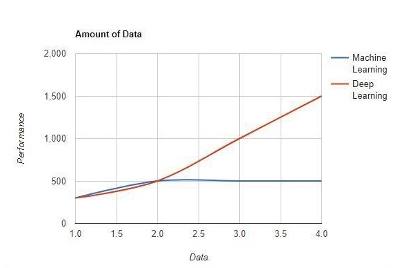 Amount of Data