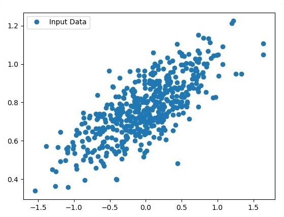 Code For Logistic Regression