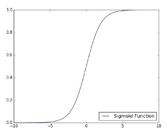TensorFlow - Quick Guide - Tutorialspoint