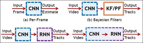 Schematic Representation Of CNN And RNN