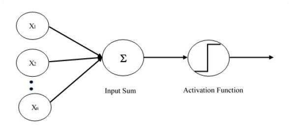 tensorflow - single layer perceptron