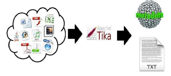TIKA - Quick Guide - Tutorialspoint