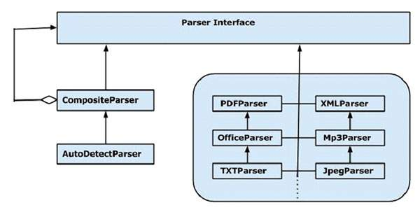 Parser Interface