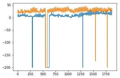 Time Series - Exponential Smoothing