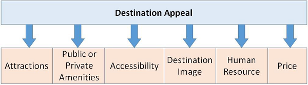 Destination Appeal