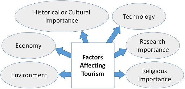 Factors Affecting Tourism