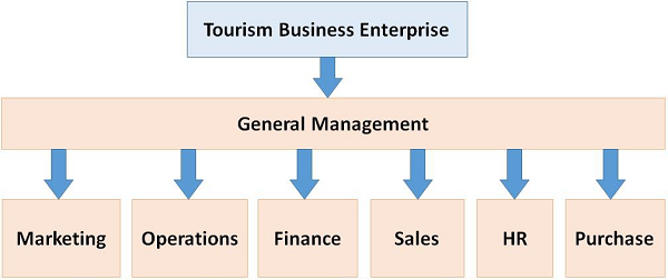 Tourism Business Enterprise